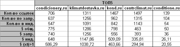 Стоимость с учетом фильтра по xt