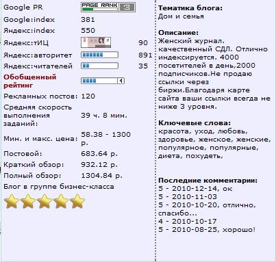 Рейтинг блога в Блогуне