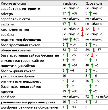 Результаты эксперимента по продвижению трастовыми сайтами