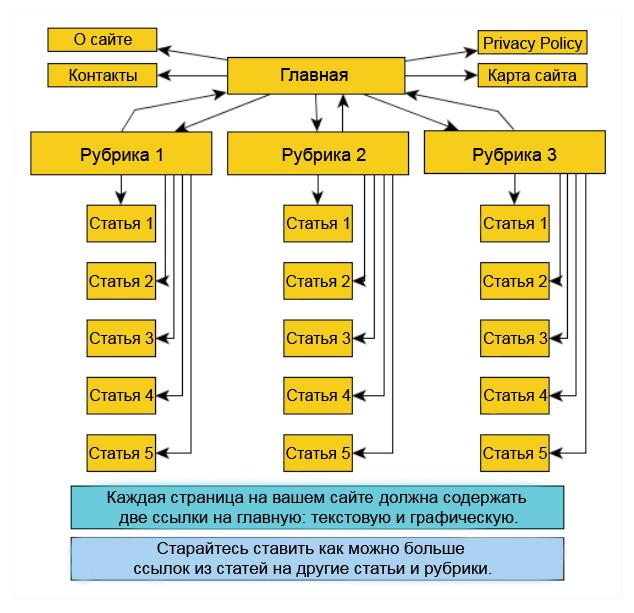 Простейшая силосная структура